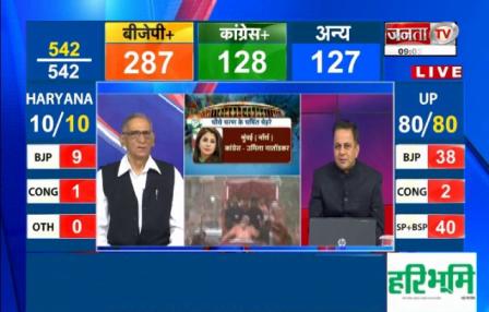 Haryana Exit Poll Results 2019: हरियाणा में बीजेपी को 8 से 10 सीटों पर जीत